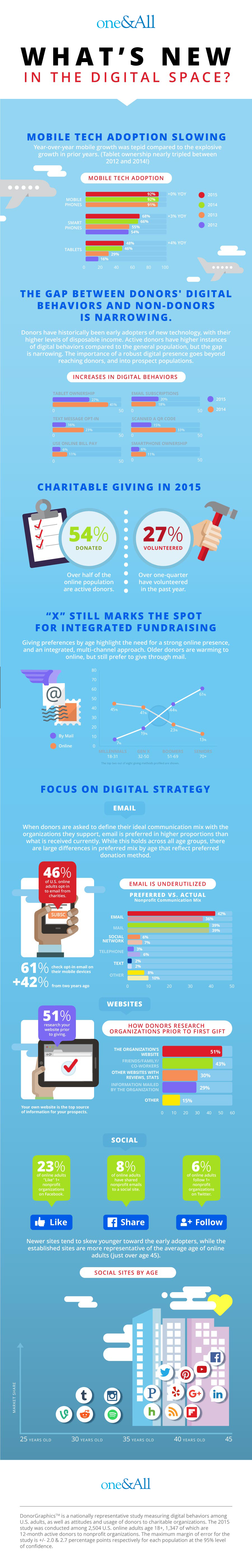 The Digital Space Infographic