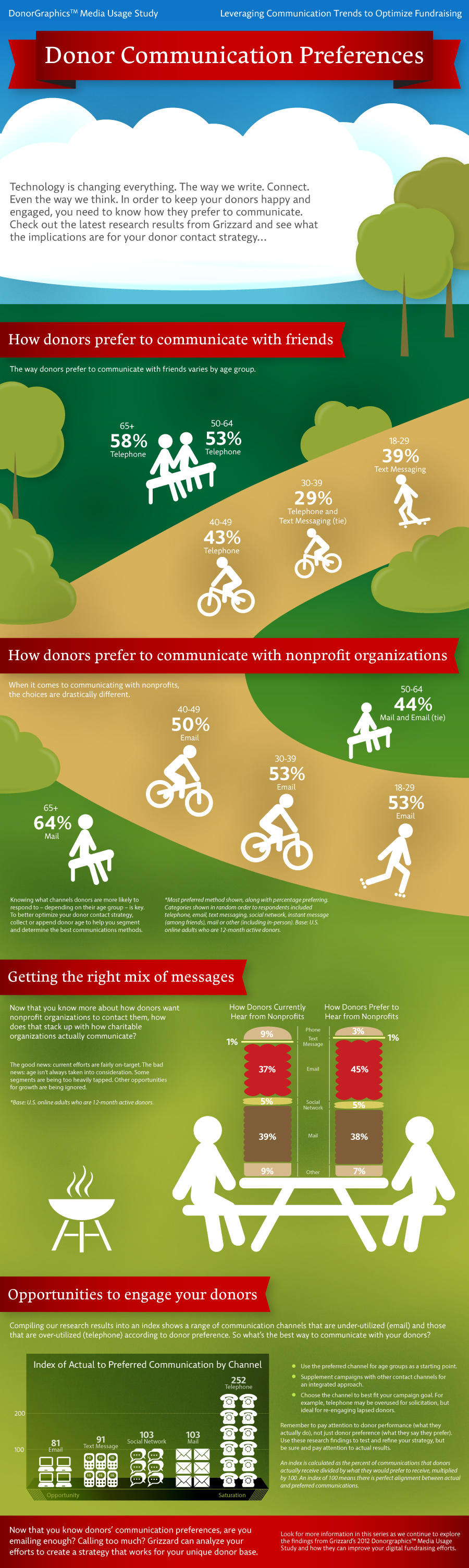 Donor Communication Preferences Infographic