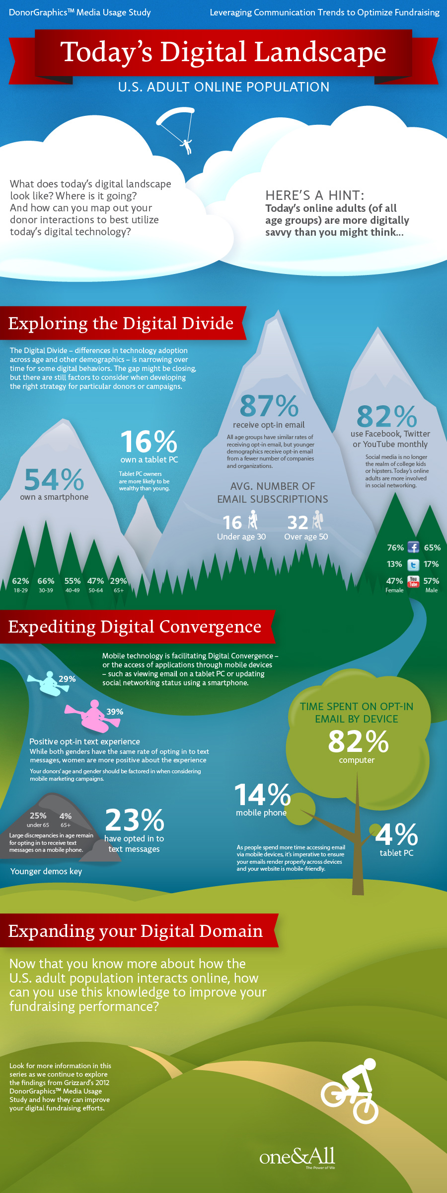 Today's Digital Landscape Infographic