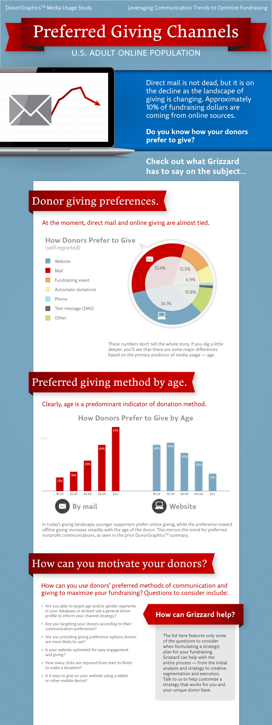 Preferred Giving Channels Infographic
